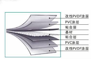 PVDF膜材介绍